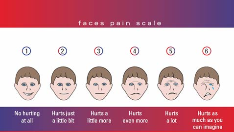 face_Pain_scale